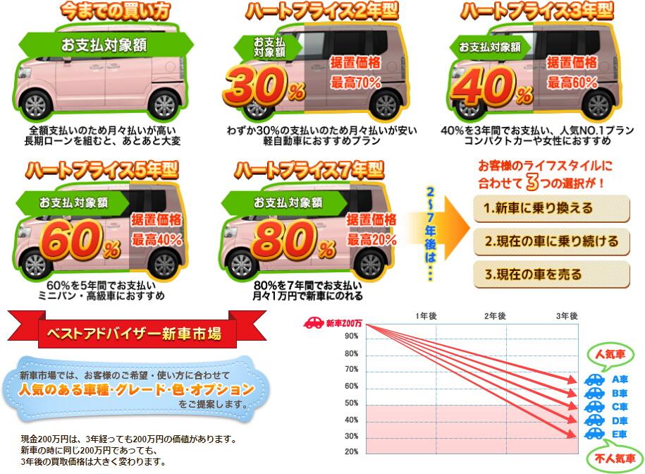 今までの買い方とハートプライスの比較 人気のある車種・グレード・色・オプションをご提案します。